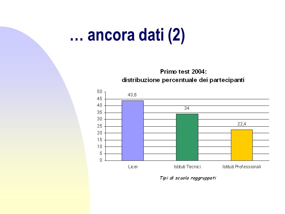 … ancora dati (3)