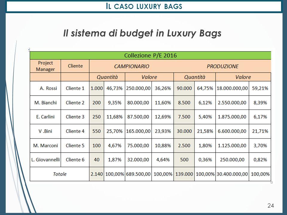 I L CASO LUXURY BAGS 25 Il sistema di budget in Luxury Bags Valori espressi in migliaia di €.