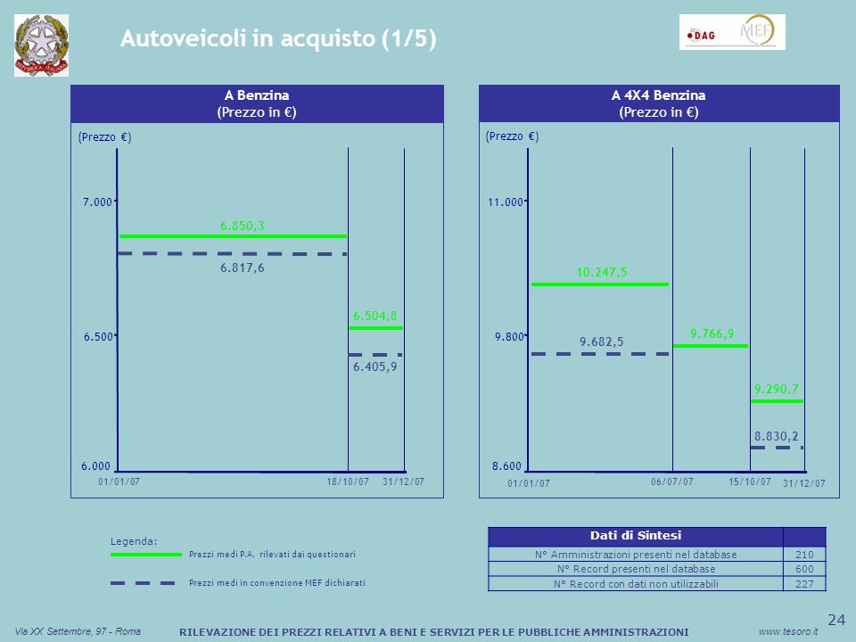 25 Via XX Settembre, 97 - Romawww.tesoro.it RILEVAZIONE DEI PREZZI RELATIVI A BENI E SERVIZI PER LE PUBBLICHE AMMINISTRAZIONI Autoveicoli in acquisto (2/5) Sconto medio (%) Buono Pasto Cartaceo B Benzina (Prezzo in ) 8.201,2 (Prezzo ) 7.600 8.800 10.000 15/10/0731/12/07 01/01/07 9.290,7 8.103,6 13/02/07 8.072,3 8.582,4 Sconto medio (%) Buono Pasto Cartaceo C Diesel (Prezzo in ) (Prezzo ) 12.000 14.000 16.000 14/11/07 14.244,7 13.820,3 13.900,9 12.630,3 01/01/0731/12/07 Legenda: Prezzi medi P.A.