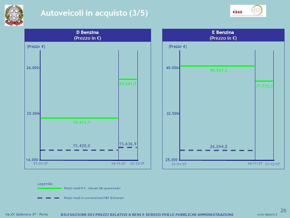27 Via XX Settembre, 97 - Romawww.tesoro.it RILEVAZIONE DEI PREZZI RELATIVI A BENI E SERVIZI PER LE PUBBLICHE AMMINISTRAZIONI Autoveicoli in acquisto (4/5) Sconto medio (%) Buono Pasto Cartaceo (Prezzo ) P Diesel (Prezzo in ) 11.000 12.500 14.000 01/01/0731/12/0714/11/07 13.982,0 11.685,5 12.736,4 Sconto medio (%) Buono Pasto Cartaceo L10 Diesel (Prezzo in ) (Prezzo ) 12.000 17.000 22.000 15/10/07 19.742,0 26/07/07 22.938,8 13.871,9 13.529,7 17.272,4 01/01/0731/12/07 Legenda: Prezzi medi P.A.