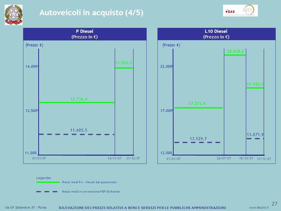 28 Via XX Settembre, 97 - Romawww.tesoro.it RILEVAZIONE DEI PREZZI RELATIVI A BENI E SERVIZI PER LE PUBBLICHE AMMINISTRAZIONI Autoveicoli in acquisto (5/5) Sconto medio (%) Buono Pasto Cartaceo B ECO (Prezzo in ) (Prezzo ) 9.500 10.500 11.500 14/11/07 11.246,5 10.215,1 10.186,3 Sconto medio (%) Buono Pasto Cartaceo (Prezzo ) A ECO (Prezzo in ) 8.500 9.000 9.500 01/01/0731/12/0714/11/07 9.056,8 8.941,0 8.956,1 01/01/0731/12/07 Legenda: Prezzi medi P.A.