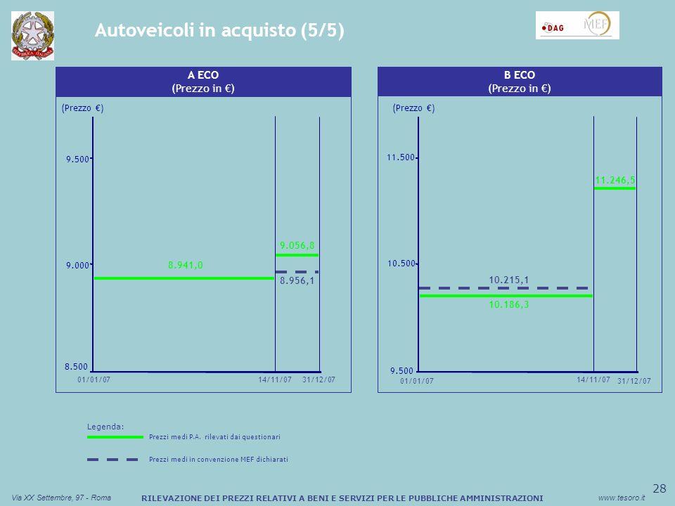29 Via XX Settembre, 97 - Romawww.tesoro.it RILEVAZIONE DEI PREZZI RELATIVI A BENI E SERVIZI PER LE PUBBLICHE AMMINISTRAZIONI Autoveicoli in noleggio (1/6) Sconto medio (%) Buono Pasto Cartaceo Fiat Panda (36 mesi / 60.000 Km) (Canone in ) 220 265 300 21/03/0701/01/0731/12/07 (Canone ) 298,0 16/10/07 224,9 282,2 Sconto medio (%) Buono Pasto Cartaceo Fiat Panda (48 mesi / 40.000 Km) (Canone in ) 190 220 250 21/03/07 (Canone ) 16/10/07 251,9 230,2 195,5 01/01/0731/12/07 Dati di Sintesi N° Amministrazioni presenti nel database103 N° Record presenti nel database388 N° Record con dati non utilizzabili184 Legenda: Prezzi medi P.A.