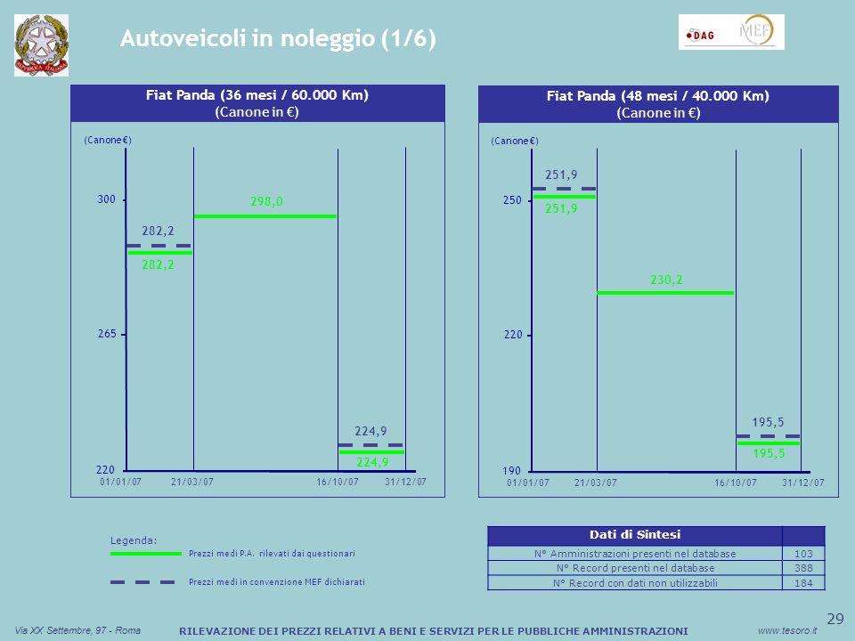 30 Via XX Settembre, 97 - Romawww.tesoro.it RILEVAZIONE DEI PREZZI RELATIVI A BENI E SERVIZI PER LE PUBBLICHE AMMINISTRAZIONI Autoveicoli in noleggio (2/6) Sconto medio (%) Buono Pasto Cartaceo Alfa Romeo 159 (24 mesi / 100.000 Km) (Canone in ) 630 700 770 22/01/07 (Canone ) 713,0 662,9 635,0 Sconto medio (%) Buono Pasto Cartaceo Fiat Panda (60 mesi / 50.000 Km) (Canone in ) 190 220 250 21/03/0701/01/0731/12/07 (Canone ) 16/10/07 209,7 193,4 237,4 243,0 01/01/0731/12/07 Legenda: Prezzi medi P.A.