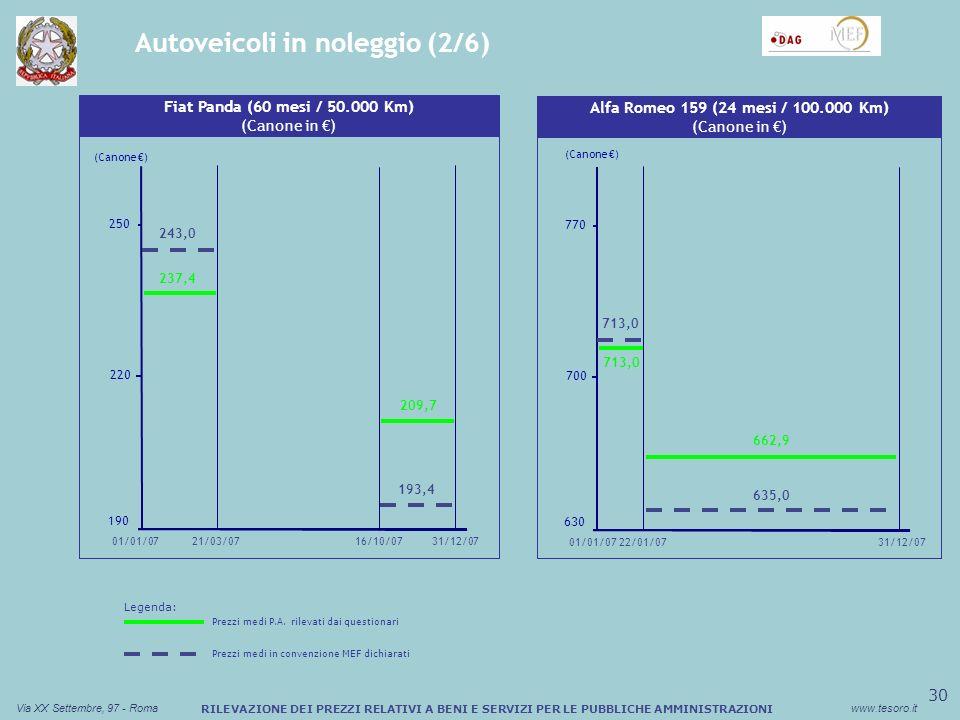 31 Via XX Settembre, 97 - Romawww.tesoro.it RILEVAZIONE DEI PREZZI RELATIVI A BENI E SERVIZI PER LE PUBBLICHE AMMINISTRAZIONI Autoveicoli in noleggio (3/6) Sconto medio (%) Buono Pasto Cartaceo Alfa Romeo 159 (36 mesi / 120.000 Km) (Canone in ) 550 700 850 22/01/0701/01/0731/12/07 (Canone ) 877,0 590,1 575,0 Sconto medio (%) Buono Pasto Cartaceo Alfa Romeo 159 (36 mesi / 60.000 Km) (Canone in ) 485 715 945 22/01/07 (Canone ) 524,0 495,0 534,3 515,0 01/01/0731/12/07 Legenda: Prezzi medi P.A.