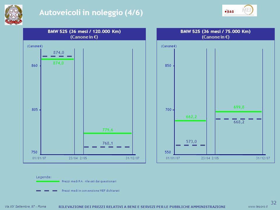 33 Via XX Settembre, 97 - Romawww.tesoro.it RILEVAZIONE DEI PREZZI RELATIVI A BENI E SERVIZI PER LE PUBBLICHE AMMINISTRAZIONI Autoveicoli in noleggio (5/6) Sconto medio (%) Buono Pasto Cartaceo Fiat Ducato (36 mesi / 60.000 Km) (Canone in ) 280 380 480 25/01 01/01/0731/12/07 298,2 329,8 291,0 30/01 298,2 (Canone ) Sconto medio (%) Buono Pasto Cartaceo Fiat Doblò (48 mesi / 40.000 Km) (Canone in ) 240 330 420 25/01 01/01/0731/12/07 361,4 257,0 30/01 (Canone ) Legenda: Prezzi medi P.A.