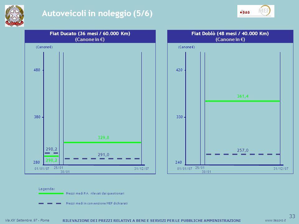 34 Via XX Settembre, 97 - Romawww.tesoro.it RILEVAZIONE DEI PREZZI RELATIVI A BENI E SERVIZI PER LE PUBBLICHE AMMINISTRAZIONI Autoveicoli in noleggio (6/6) (Canone ) 01/01/07 Fiat Doblò (60 mesi / 50.000 Km) (Canone in ) 360 313,0 31/12/07 260 310 273,0 25/01 30/01 269,5 Legenda: Prezzi medi P.A.