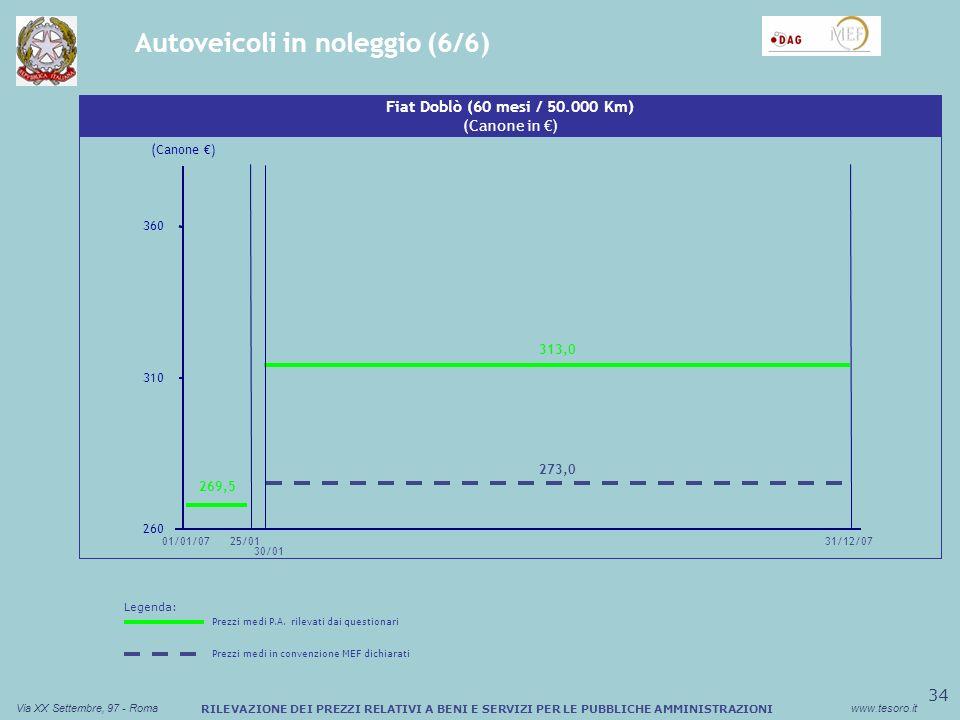 35 Via XX Settembre, 97 - Romawww.tesoro.it RILEVAZIONE DEI PREZZI RELATIVI A BENI E SERVIZI PER LE PUBBLICHE AMMINISTRAZIONI Biodiesel da riscaldamento (Variazione di Prezzo /cent) 01/01/07 Biodiesel da riscaldamento (Differenziale di Prezzo in /cent) 4,5 -2,13 31/12/07 -3,5 0,5 -3,16 Dati di Sintesi N° Amministrazioni presenti nel database21 N° Record presenti nel database59 N° Record con dati non utilizzabili30 Legenda: Prezzi medi P.A.