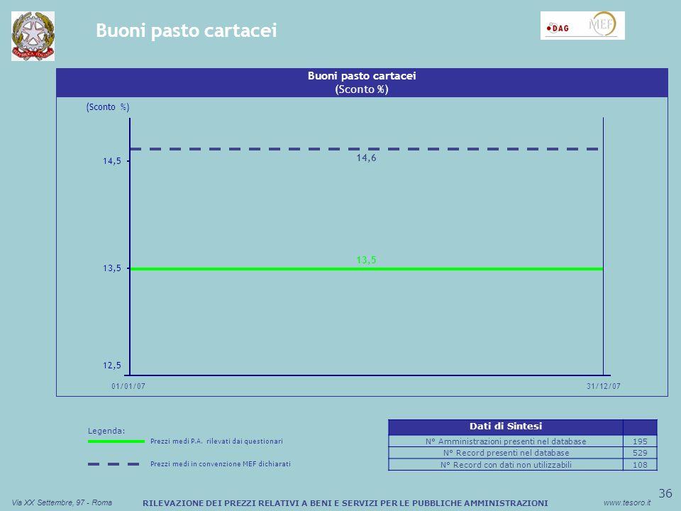 37 Via XX Settembre, 97 - Romawww.tesoro.it RILEVAZIONE DEI PREZZI RELATIVI A BENI E SERVIZI PER LE PUBBLICHE AMMINISTRAZIONI Carburanti extra-rete Sconto medio (%) Buono Pasto Cartaceo (Mark-up cent) Benzina (Mark-up in cent) 4 7 10 01/01/07 31/12/07 4,28 5,65 Sconto medio (%) Buono Pasto Cartaceo Diesel (Mark-up in cent) (Mark-up cent) 5 7,5 10 01/01/07 31/12/07 5,90 7,33 Dati di Sintesi N° Amministrazioni presenti nel database40 N° Record presenti nel database1.064 N° Record con dati non utilizzabili38 Legenda: Prezzi medi P.A.