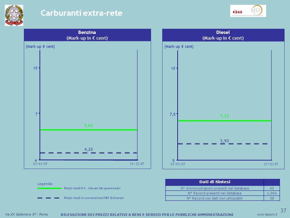 38 Via XX Settembre, 97 - Romawww.tesoro.it RILEVAZIONE DEI PREZZI RELATIVI A BENI E SERVIZI PER LE PUBBLICHE AMMINISTRAZIONI Carburanti rete (1/2) Sconto medio (%) Buono Pasto Cartaceo (Mark-up cent) Buoni acquisto - Benzina (Mark-up in cent) 10,5 11,4 12,3 01/01/0731/12/07 10,87 11,04 Sconto medio (%) Buono Pasto Cartaceo Buoni acquisto - Diesel (Mark-up in cent) (Mark-up cent) 7 10 13 31/12/07 01/01/07 10,92 10,73 Dati di Sintesi N° Amministrazioni presenti nel database190 N° Record presenti nel database6.995 N° Record con dati non utilizzabili280 Legenda: Prezzi medi P.A.