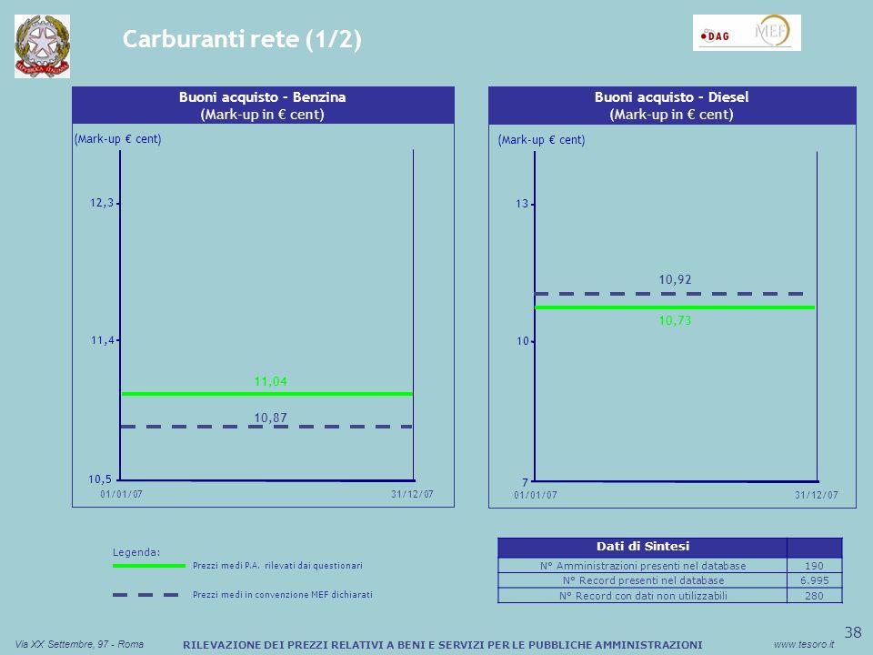 39 Via XX Settembre, 97 - Romawww.tesoro.it RILEVAZIONE DEI PREZZI RELATIVI A BENI E SERVIZI PER LE PUBBLICHE AMMINISTRAZIONI Carburanti rete (2/2) Sconto medio (%) Buono Pasto Cartaceo Fuel card - Benzina (Mark-up in cent) (Mark-up cent) 9 13,5 18 01/01/0731/12/07 9,51 14,80 Sconto medio (%) Buono Pasto Cartaceo Fuel card - Diesel (Mark-up in cent) (Mark-up cent) 9 11 13 31/12/07 01/01/07 9,75 11,35 Legenda: Prezzi medi P.A.