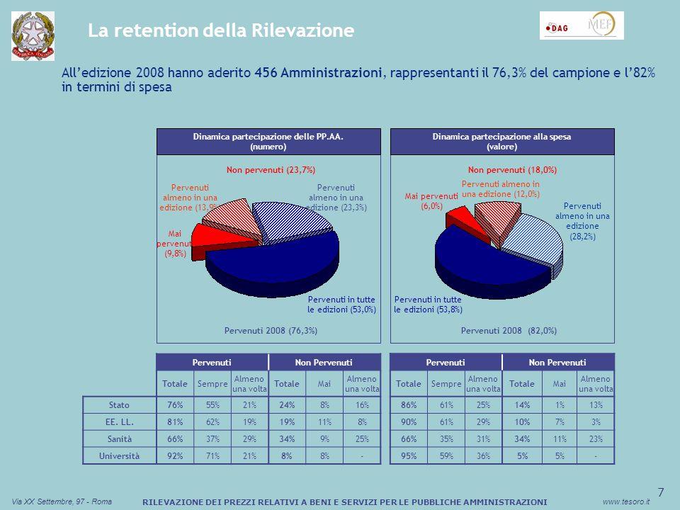 8 Via XX Settembre, 97 - Romawww.tesoro.it RILEVAZIONE DEI PREZZI RELATIVI A BENI E SERVIZI PER LE PUBBLICHE AMMINISTRAZIONI Evidenze edizione 2008 (1/2) 20072008 72,7% 23,7% 27,3% 76,3% +3,6% 498598 Nonostante lampliamento del campione di 100 Amministrazioni, la retention dellEdizione attuale è aumentata del 3,6% rispetto alla precedente