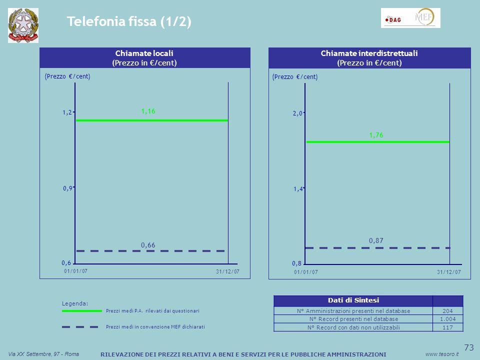 74 Via XX Settembre, 97 - Romawww.tesoro.it RILEVAZIONE DEI PREZZI RELATIVI A BENI E SERVIZI PER LE PUBBLICHE AMMINISTRAZIONI Sconto medio (%) Buono Pasto Cartaceo Canone per linea RTG (Prezzo in ) Telefonia fissa (2/2) 10 12 14 31/12/07 01/01/07 (Prezzo /cent) 12,28 Sconto medio (%) Buono Pasto Cartaceo Chiamate verso mobile (Prezzo in /cent) (Prezzo /cent) 10,2 11,2 12,2 01/01/07 31/12/07 11,85 10,53 13,11 Legenda: Prezzi medi P.A.