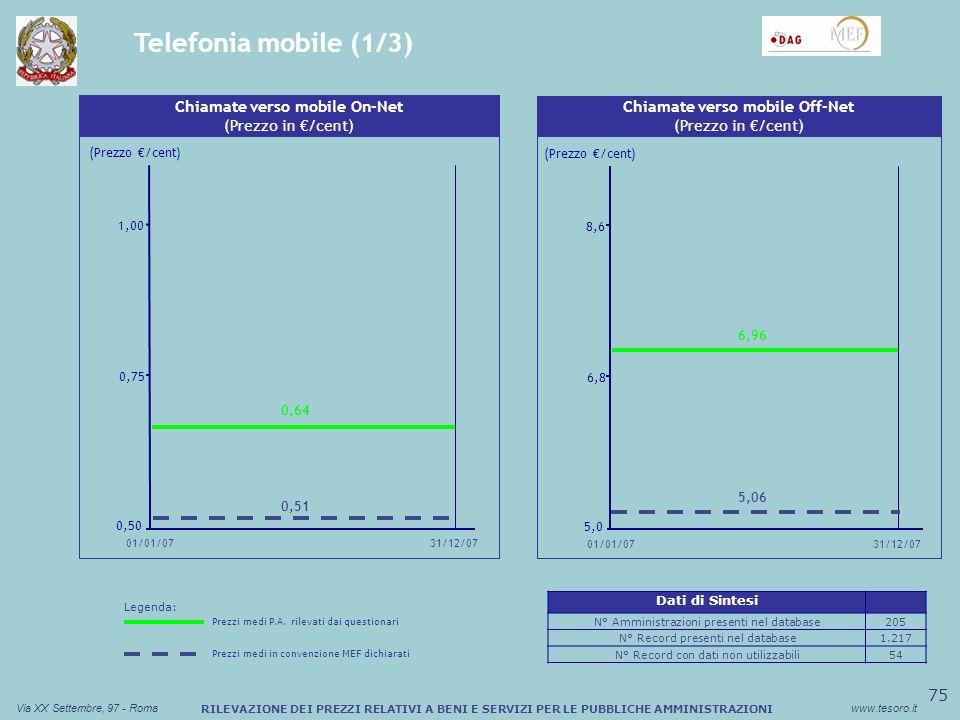 76 Via XX Settembre, 97 - Romawww.tesoro.it RILEVAZIONE DEI PREZZI RELATIVI A BENI E SERVIZI PER LE PUBBLICHE AMMINISTRAZIONI Telefonia mobile (2/3) Sconto medio (%) Buono Pasto Cartaceo Chiamate verso fisso (Prezzo in /cent) (Prezzo /cent) 0,6 2,6 4,6 01/01/07 31/12/07 1,46 0,87 Sconto medio (%) Buono Pasto Cartaceo MMS (Prezzo in /cent) 25 32 39 31/12/07 01/01/07 (Prezzo /cent) 32,46 26,83 Legenda: Prezzi medi P.A.