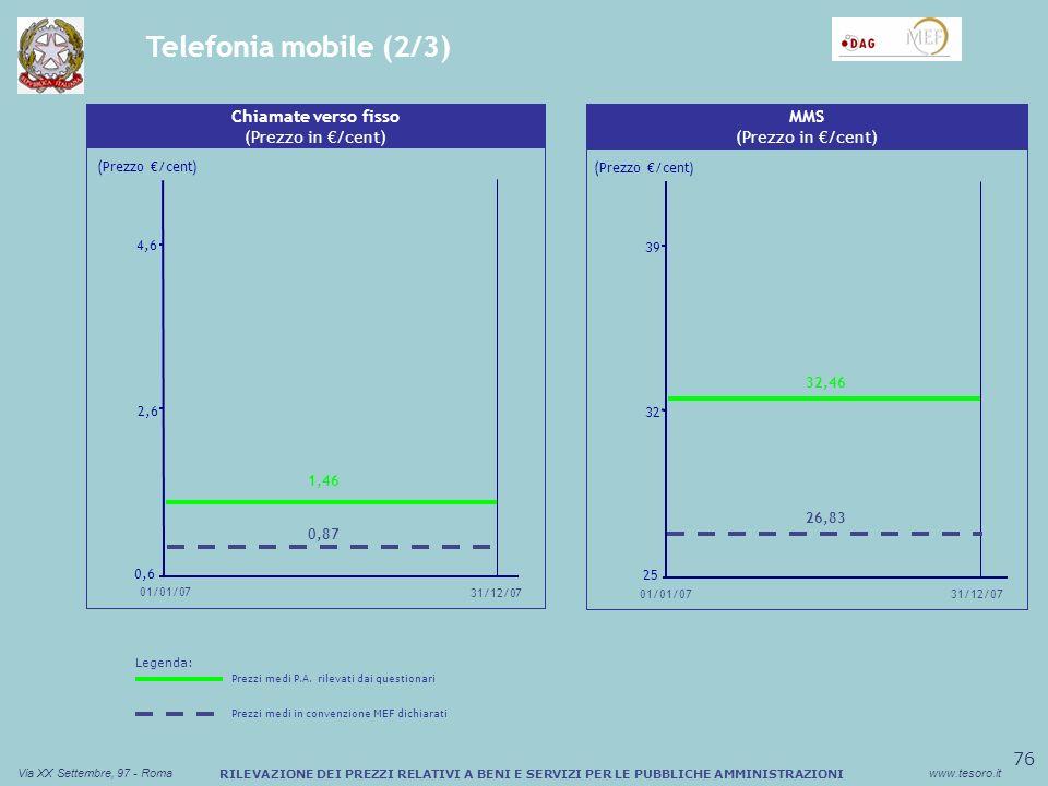 77 Via XX Settembre, 97 - Romawww.tesoro.it RILEVAZIONE DEI PREZZI RELATIVI A BENI E SERVIZI PER LE PUBBLICHE AMMINISTRAZIONI Telefonia mobile (3/3) Sconto medio (%) Buono Pasto Cartaceo GPRS a consumo (Prezzo in /cent) (Prezzo /cent) 0,50 0,75 1,00 01/01/07 31/12/07 0,64 0,51 Sconto medio (%) Buono Pasto Cartaceo GPRS Flat (Prezzo in ) 6,5 9,0 11,5 31/12/07 01/01/07 (Prezzo /cent) 9,20 6,71 Legenda: Prezzi medi P.A.