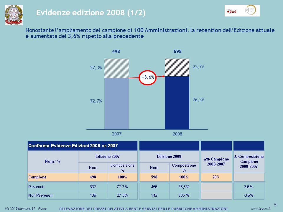 9 Via XX Settembre, 97 - Romawww.tesoro.it RILEVAZIONE DEI PREZZI RELATIVI A BENI E SERVIZI PER LE PUBBLICHE AMMINISTRAZIONI Evidenze edizione 2008 (2/2) Composizione percentuale dei questionari non utilizzabili (Totale: 5.035) 20072008 68% 15% 32% 85% +25% 12.81232.737 UtilizzabiliNon utilizzabili Dati anomali 36% Dati mancanti 33% Prodotto 31% Incidenza % dei questionari utilizzabili e non utilizzabili su totale questionari Le attività di revisione della struttura dei questionari assieme alle nuove funzionalità del portale web-based hanno consentito un aumento percentuale dei questionari utilizzabili
