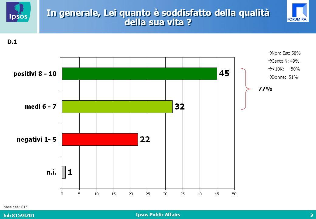 3 Job 8159IZ01 Ipsos Public Affairs base casi: 815 D.2 Rispetto ad un anno fa, secondo lei la qualità della sua vita è… 16% 36% 18-34: 27% 55+: 7% Titolo di studio basso