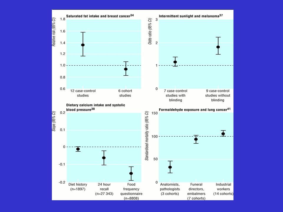 Limiti delle meta-analisi Non sono studi sperimentali Dipendono dalla esaustività della ricerca degli studi rilevanti Dipendono dalla qualità degli studi inclusi Sovrastimano leffetto a causa del publication bias
