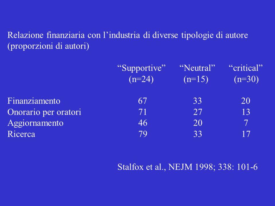 Terapia eradicante dellHP in dispepsia non ulcerosa Moayeded P, BMJ 2001; 321:659