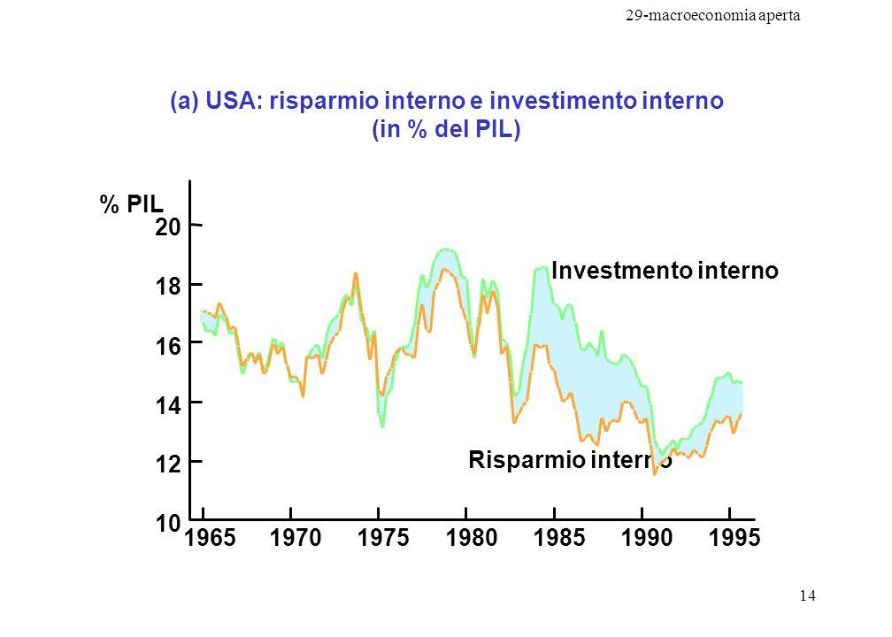 29-macroeconomia aperta 15