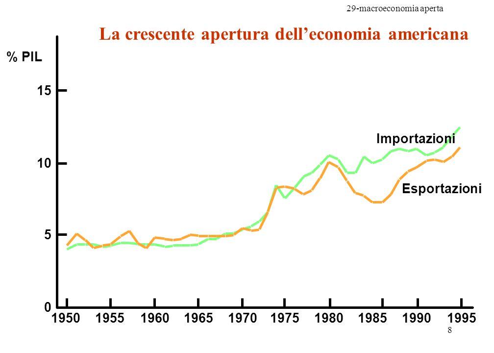 29-macroeconomia aperta 9 Lapertura internazionale dellItalia, dalla firma del trattato di Roma (1958) che ha dato lavvio al processo di unificazione europea: MEC, CEE, Ue Es.