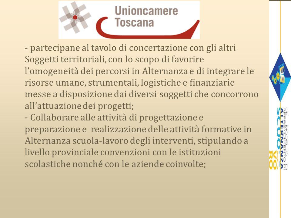 A CHI RIVOLGERSI: Unioncamere Toscana Via Lorenzo il Magnifico n.