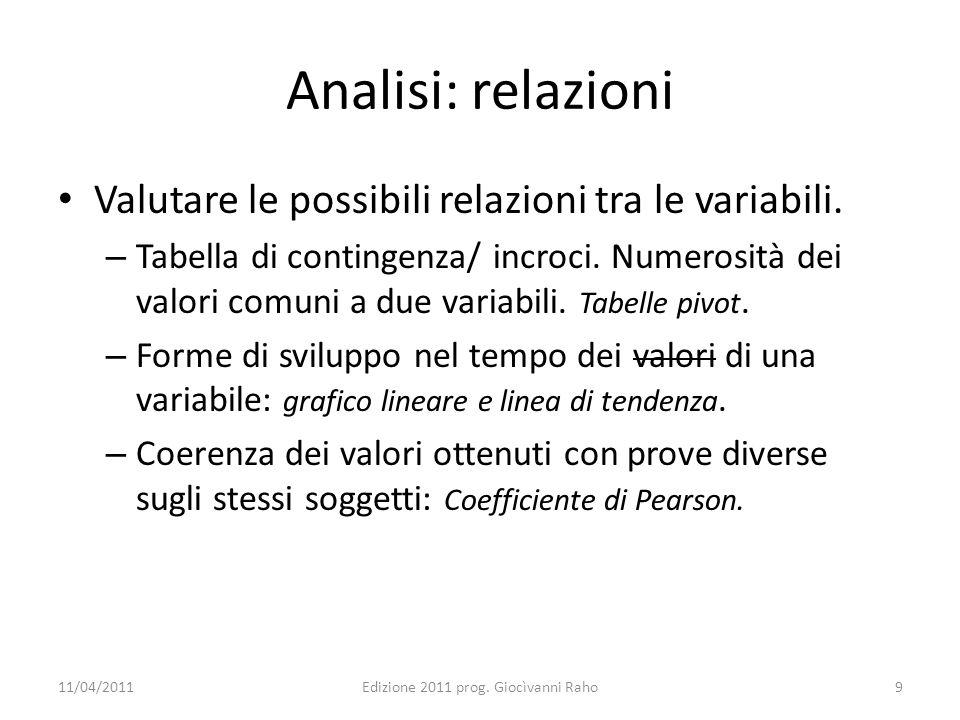 Analisi: relazioni Valutare le possibili relazioni tra le variabili.