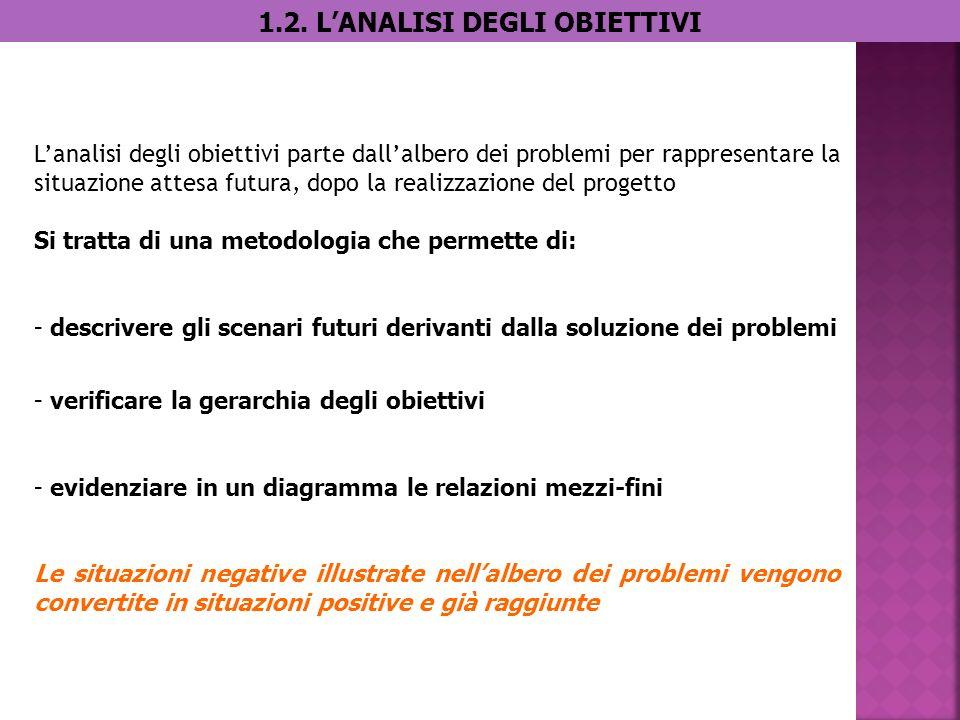 Fini Mezzi Obiettivo principale Obiettivo/ Fine 1 Obiettivo /FIne2 Obiettivo/ Mezzo1 Obiettivo/ Mezzo2
