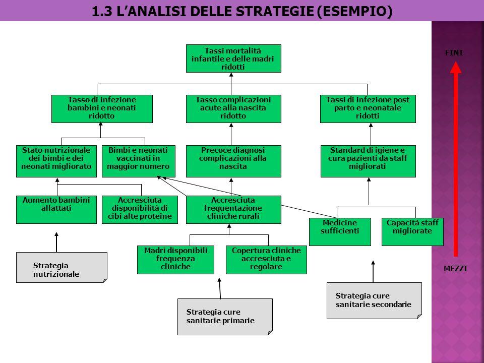 2.LA PIANIFICAZIONE Lattività di progettazione è facilitata dal Logical Framework (LFA).