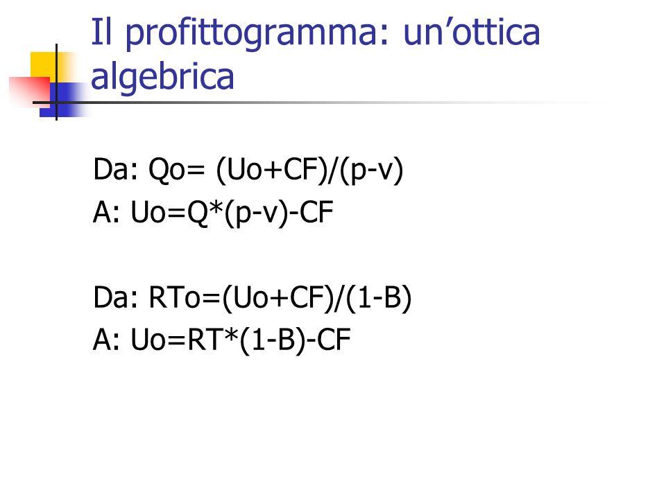 Il profittogramma: unottica grafica - CF Utile Quantità/Fatturato Uo=Q*(p-v)-CF 0