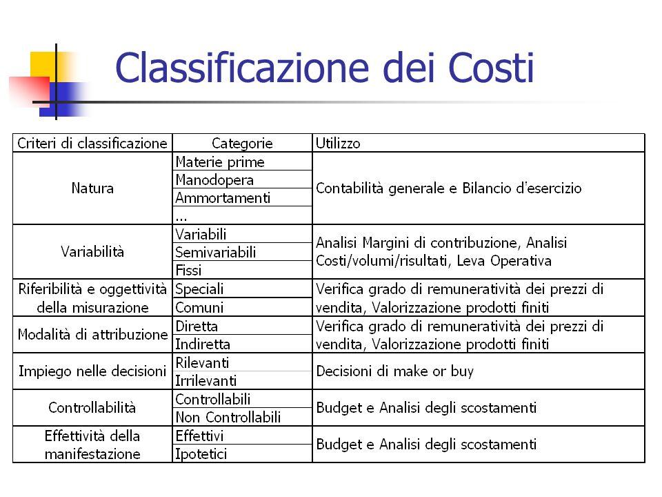 Logica marginalistica: per ciascun livello di produzione (compreso entro una data capacità produttiva) il costo totale è costituito da una componente di costi fissi (legati alla capacità) e da una componente di costi variabili (legata dallutilizzo della capacità).