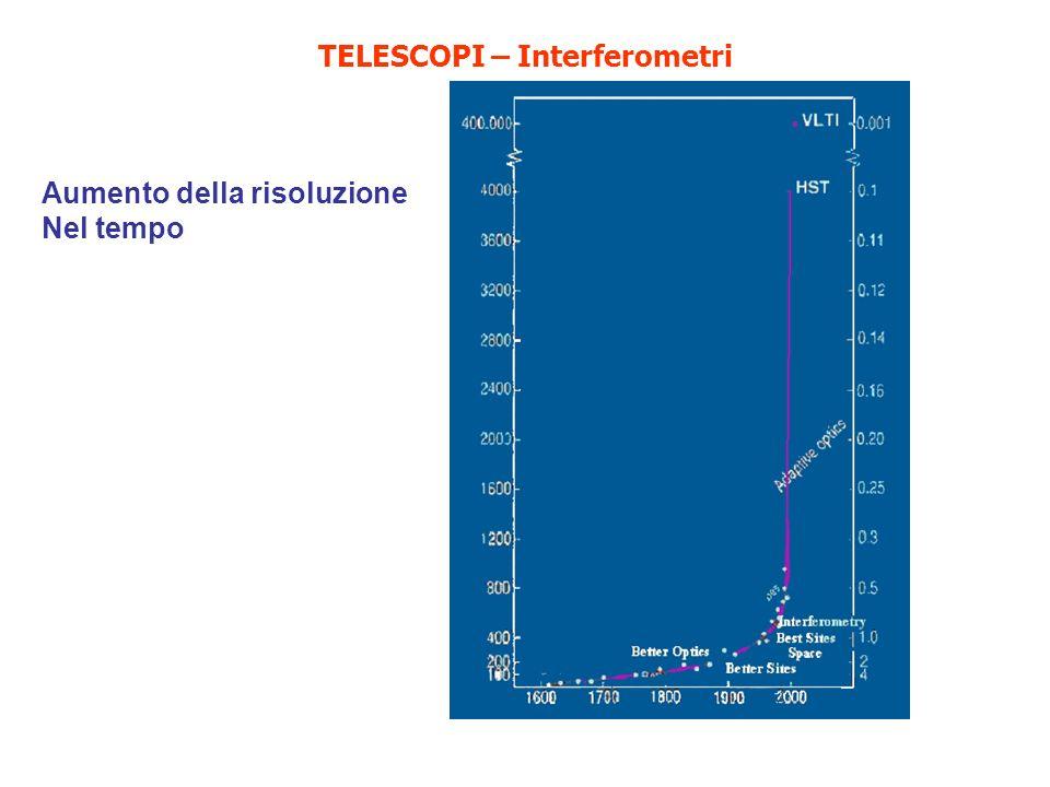 Calcolo dellAltezza e Azimut di una stella = Ascensione retta di unoggetto = Declinazione di unoggetto = Latitudine dellosservatore L = Longitudine dellosservatore (+ Est, - Ovest) Data: Y = anno, M = mese, D = giorno Tempo: UT = Tempo universale UT = Tempo Locale – FusoOrario (FusoOrario: - Ovest, + Est di Greenwich) JD = Giorno Giuliano A = int(Y/100) B = 2 - A + int(A/4) JD = int(365.25 (Y + 4716)) + int(30.6001 (M + 1) + D + B - 1524.5 o = Tempo Siderale di Greenwich T = (JD + UT/24 - 2,451,545.0)/36525 (secolo giuliano) o = 280.46061837 + 360.985647366 29 ( JD -2,451,545.0) + 0.000387933 T 2 - T 3 /38,710,000