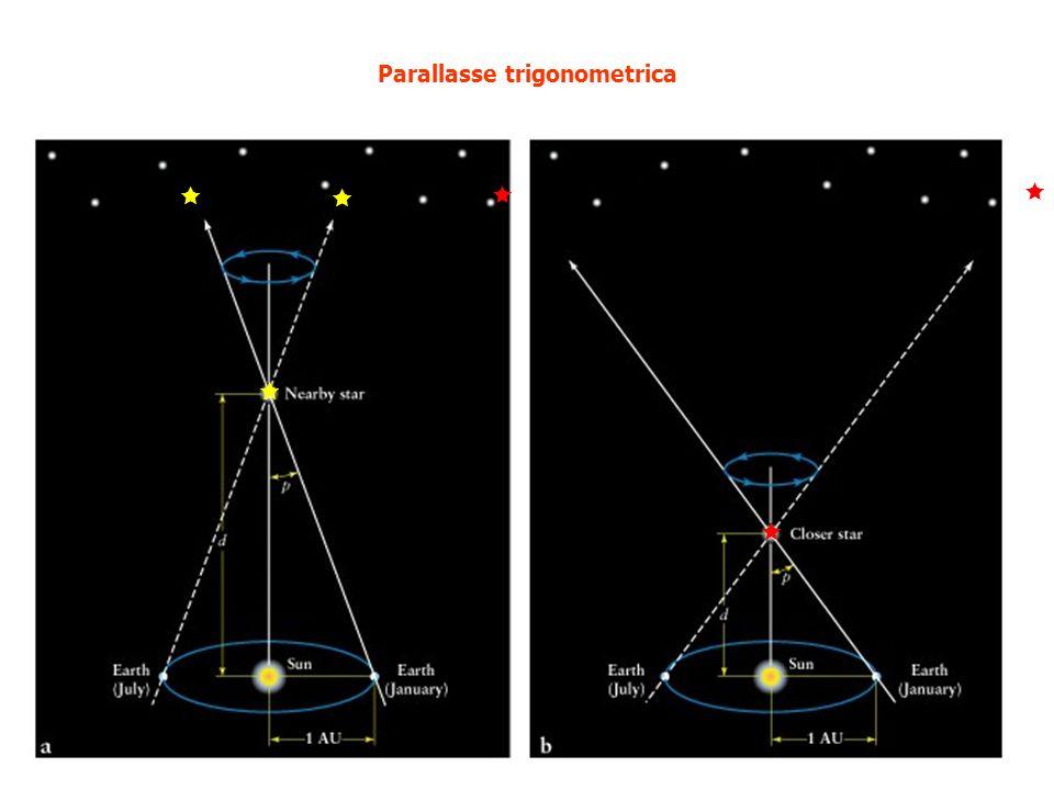R = D tg p D p (rad) = D R = 1 UA D = UA D = 1 pc 1 pc = UA D = pc S D = distanza della stella S R = raggio dellorbita terrestre p = angolo di parallasse O T2T2 T1T1 p D R p () 206265 p () 206265 1 p ()