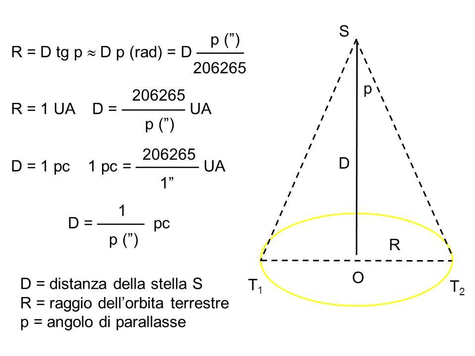 La magnitudine assoluta Definiamo magnitudine assoluta M la mag apparente m che l astro avrebbe se fosse posto a 10 pc di distanza da noi.