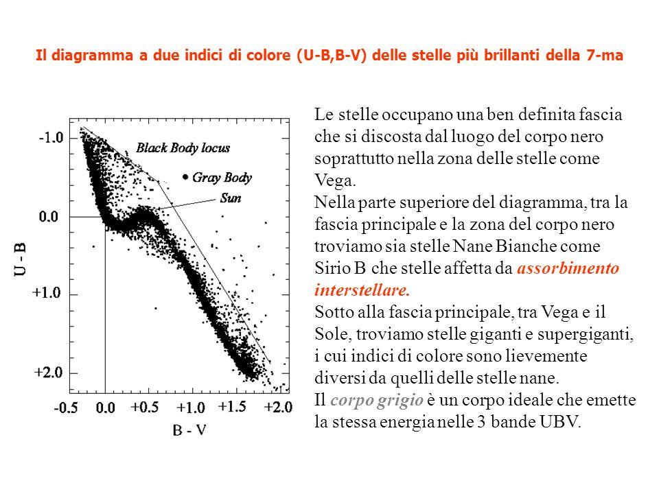 Magnitudine Bolometrica La magnitudine apparente e quella assoluta riferita a tutte le lunghezze donda emesse da una sorgente, prende I nome di Magnitudine Bolometrica (m bol M bol ).