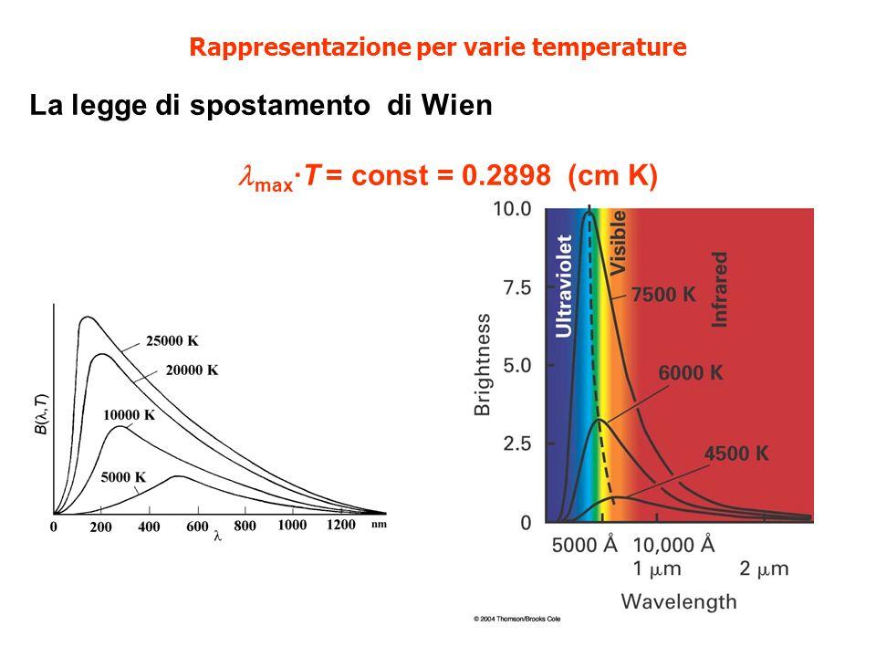 La legge di Stefan Boltzmann Integrando la B su tutte le lunghezze d onda si ottiene l irraggiamento bolometrico: Legge di Stefan Boltzmann: Se la stella ha raggio R e irraggia come un corpo nero, la sua luminosità bolometrica è dunque: = 5.6696x10 -5 erg cm -2 s -1 K -4 erg s -1, oppure Watt B(T) = T 4 L = 4 R 2 T 4