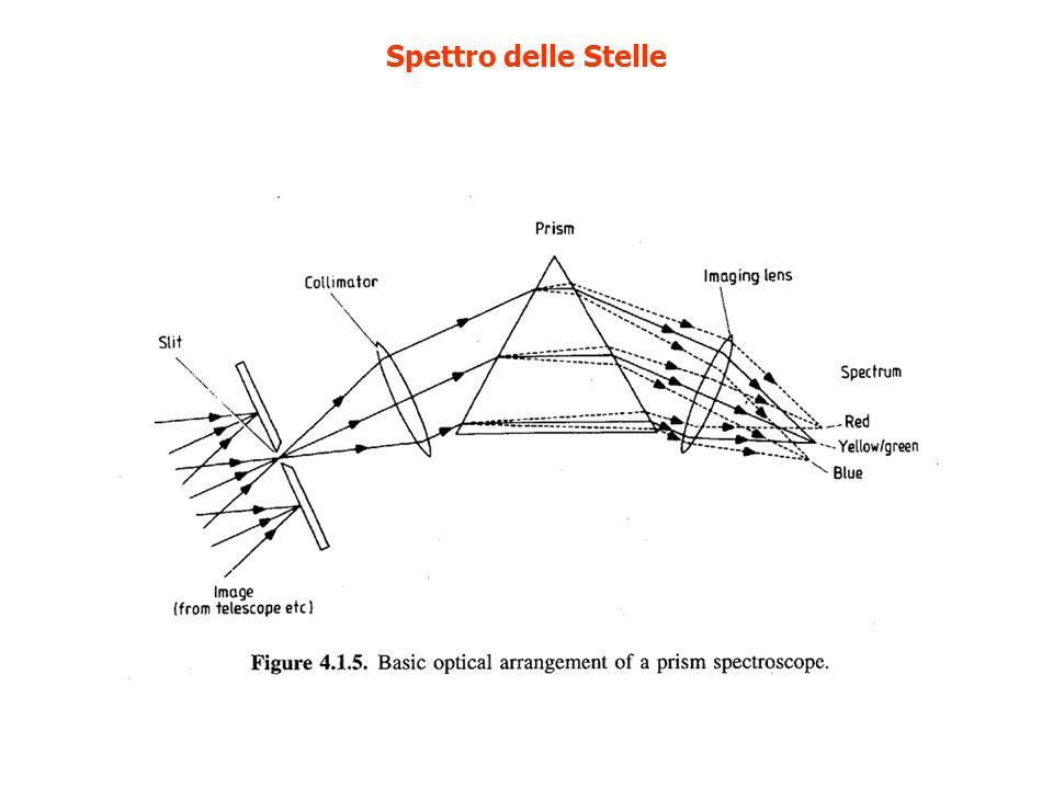 Lo spettro del Sole Linee di Fraunhofer (1814) Nel 1817 Fraunhofer trova che gli spettri delle stelle non sono tutti uguali.