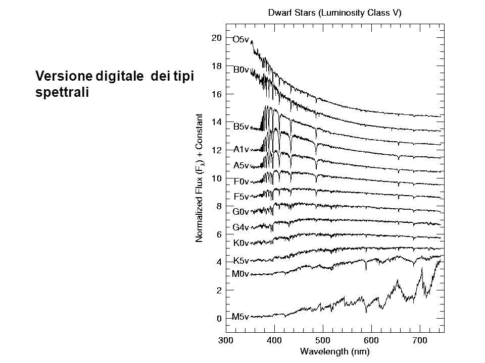 ClasseTemperatura (K)Righe O25 000-50 000He II B12 000-25 000He I, H I A~ 9 000H I, Ca II F~ 7 000H I, banda G G~ 5 500H I, Ca II, CN,...