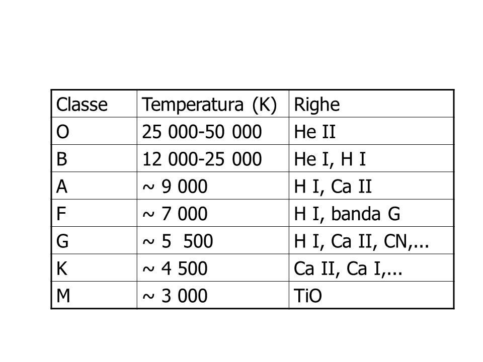 I grafici colore-magnitudine assoluta o gli equivalenti temperatura-luminosità sono detti diagrammi H-R, o di Hertzsprung-Russell Diagrammi HR e Classificazione Spettrale
