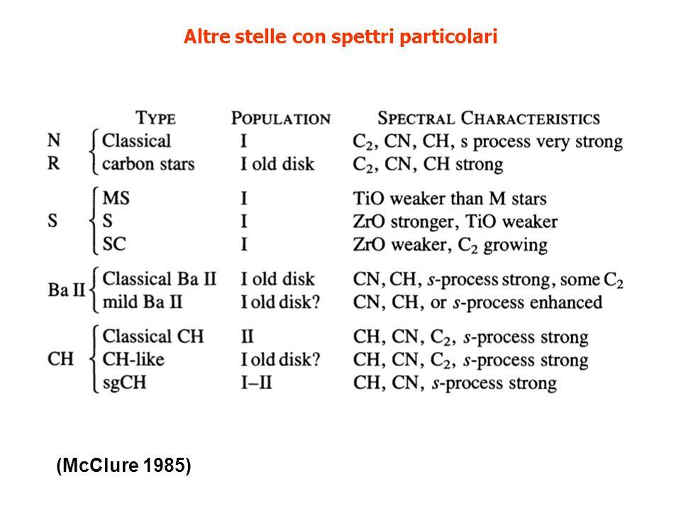 Esistono 7 tipi spettrali fondamentali: O, B, A, F, G, K, M, L, T Suddivisi a loro volta in 10 sottotipi in ordine di Temperatura decrescente: 0,1,...,9 Inoltre si distinguono 5 classi di luminosità in ordine di Raggio decrescente: I, II, III, IV, V Esempio: il Sole è una G2-V (stella nana di Sequenza Principale) Clasificazione Spettrale delle stelle