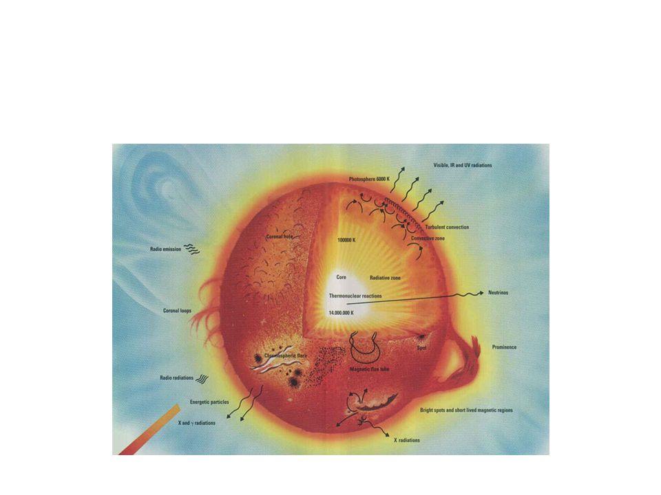 Fotosfera Cromosfera Corona T~10 6 K T~25000 K T~5770 K T~10 7 K Core