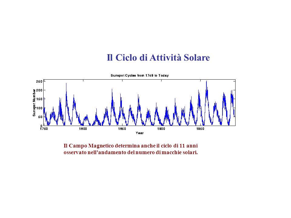 Il Ciclo di Attività Solare