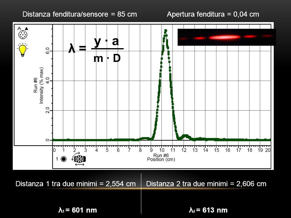 Distanza fenditura/sensore = 85 cm Apertura fenditura = 0,08 cm Distanza 1 tra i primi due minimi = 1,328 cm λ 1 = 625 nm Distanza 2 tra i primi due minimi = 1,251 cm λ 2 = 588 nm y · a m · D λ =