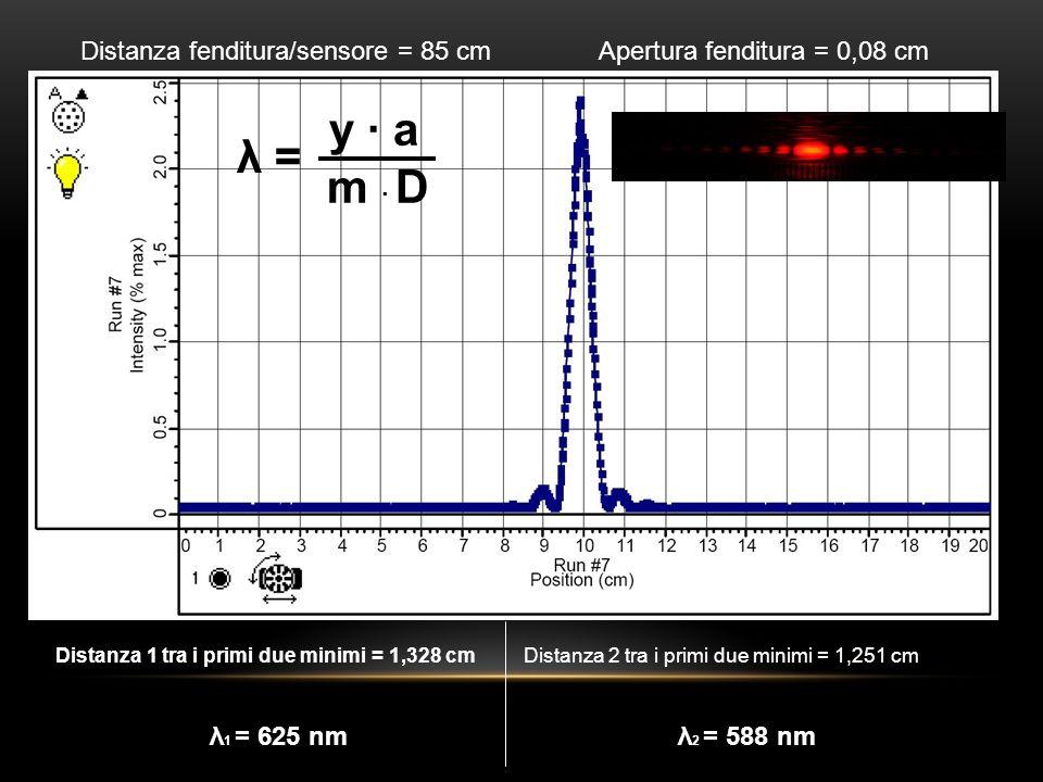 Distanza fenditura/sensore = 85 cm Apertura doppia fenditura = 0,04 cm Distanza tra i primi due minimi = 2,616 cm λ 1 = 615 nm y · d n · D λ =