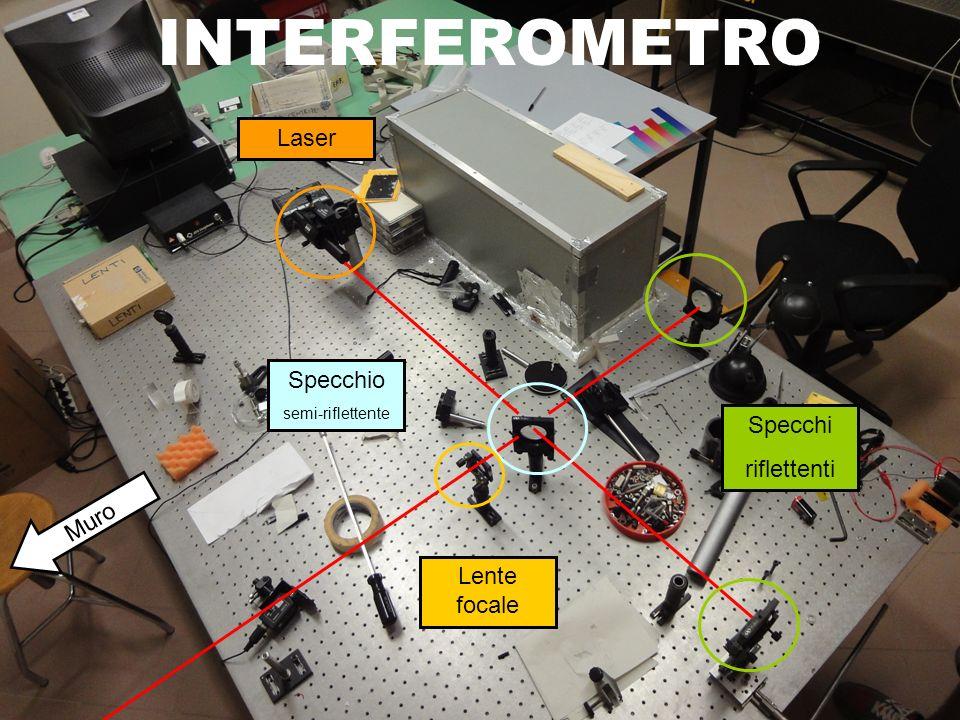 Interferometro Per ricavare la lunghezza donda del raggio laser calcoliamo la differenza tra la distanza finale e quella iniziale tra lo specchio e la sorgente.