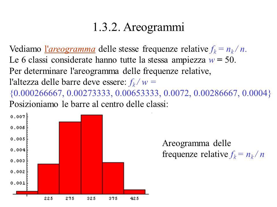 Vediamo l areogramma delle stesse frequenze relative f k = n k / n.