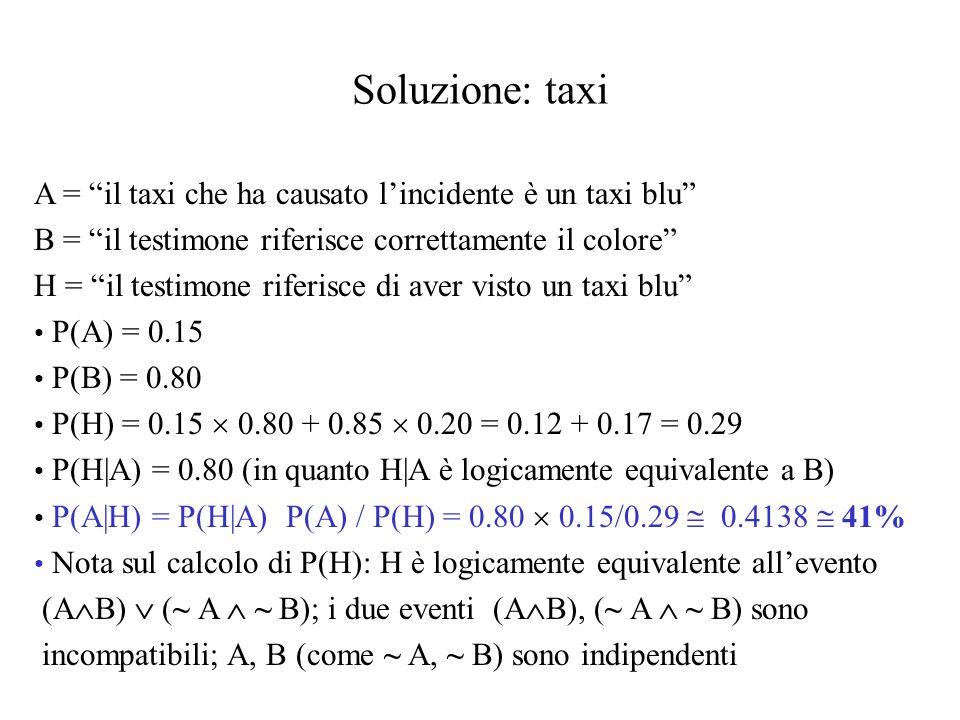 Soluzione: taxi A = il taxi che ha causato lincidente è un taxi blu B = il testimone riferisce correttamente il colore H = il testimone riferisce di aver visto un taxi blu P(A) = 0.15 P(B) = 0.80 P(H) = 0.15 0.80 + 0.85 0.20 = 0.12 + 0.17 = 0.29 P(H|A) = 0.80 (in quanto H|A è logicamente equivalente a B) P(A|H) = P(H|A) P(A) / P(H) = 0.80 0.15/0.29 0.4138 41% Nota sul calcolo di P(H): H è logicamente equivalente allevento (A B) (~ A ~ B); i due eventi (A B), (~ A ~ B) sono incompatibili; A, B (come ~ A, ~ B) sono indipendenti