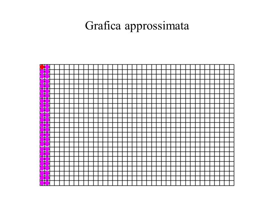 Grafica approssimata