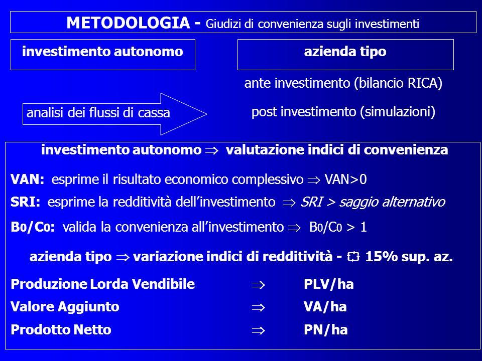 IPOTESI ECONOMICO GESTIONALI - durata impianto - contributi PSR Regione Lombardia - ceduazione: annuale, biennale e quinquennale