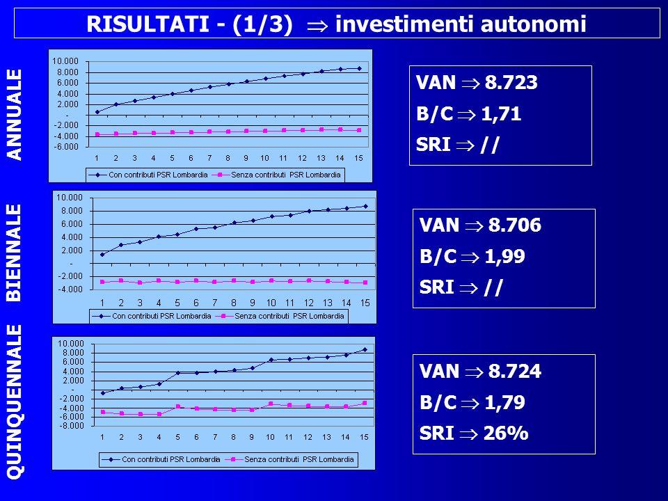 RISULTATI - (2/2) simulazioni - invest.
