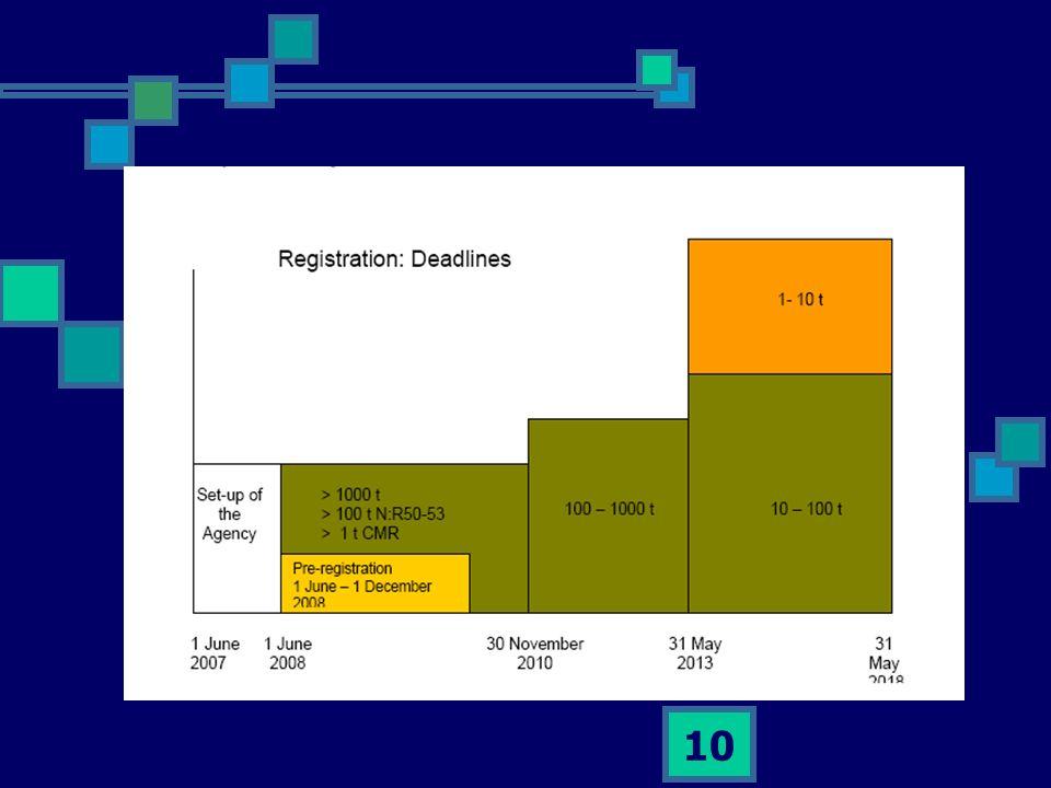 11 Autorizzazione Sempre di durata limitata e sottoposta a revisione CMR o equivalenti senza effetto-soglia, PBT, vPvB I vantaggi economico-sociali prevalgono sui rischi Non esistono alternative CMR o equivalenti con effetto-soglia E dimostrabile un «adeguato controllo» Ma sempre con analisi delle alternative e Con lobbligo di un piano di sostituzione (se sì) Con la presentazione di piani di R&S (se no)
